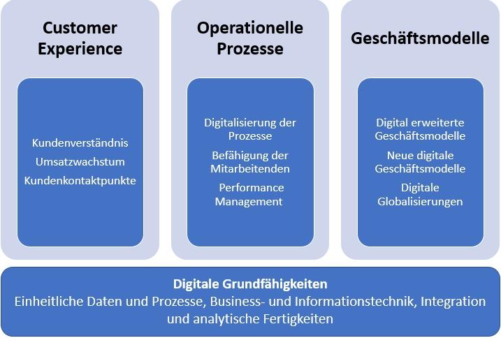 3-Säulen Modell der Digitalen Business Transformation