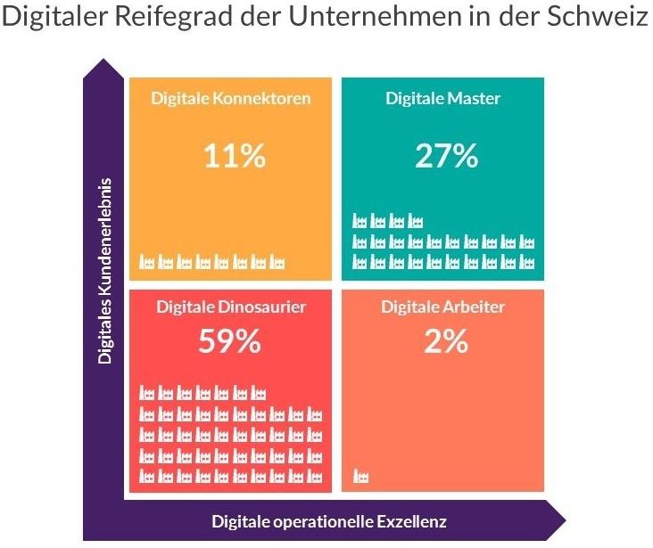 Digitaler Reifegrad der Schweizer Unternehmen