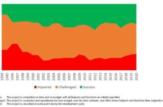 Standish Report der gefährdeten ERP Projekte